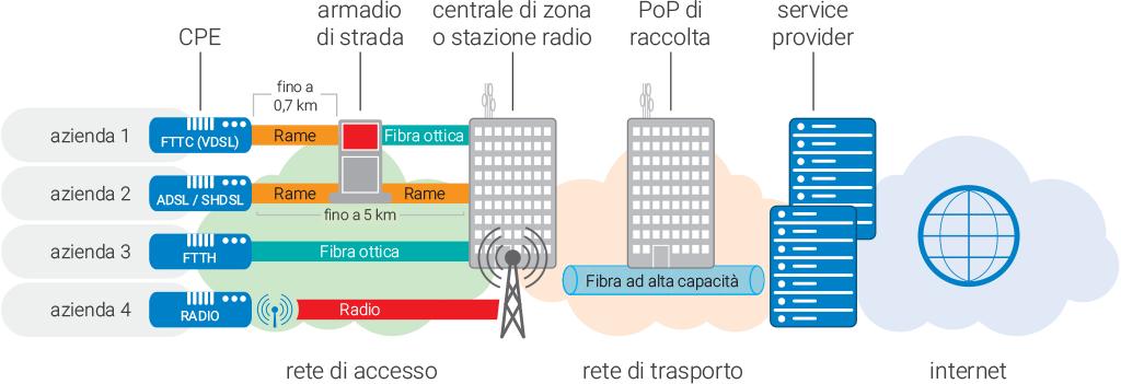 Schema reti di telecomunicazione