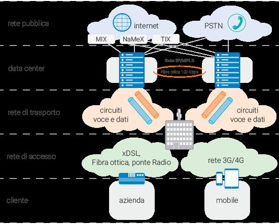 Schema infrastruttura di rete
