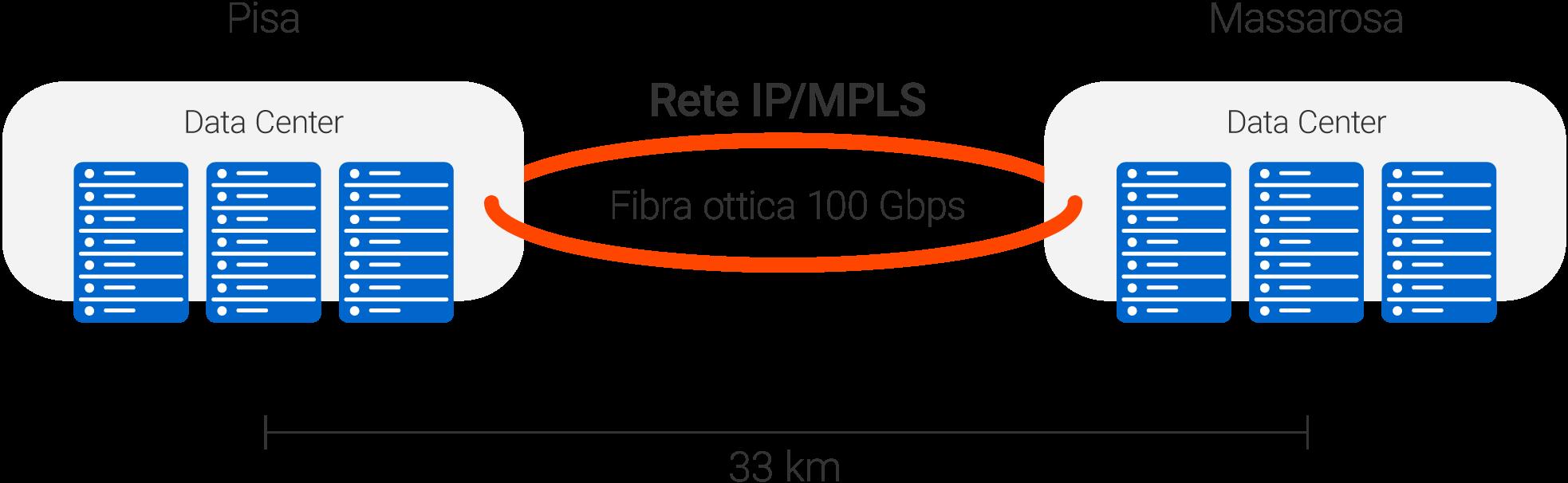 Schema collegamento Data_Center