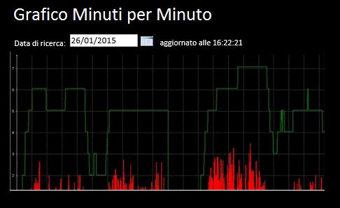 ip_centrex_acd_grafico-minuti