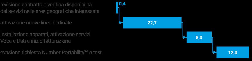Number Portability - fasi del processo