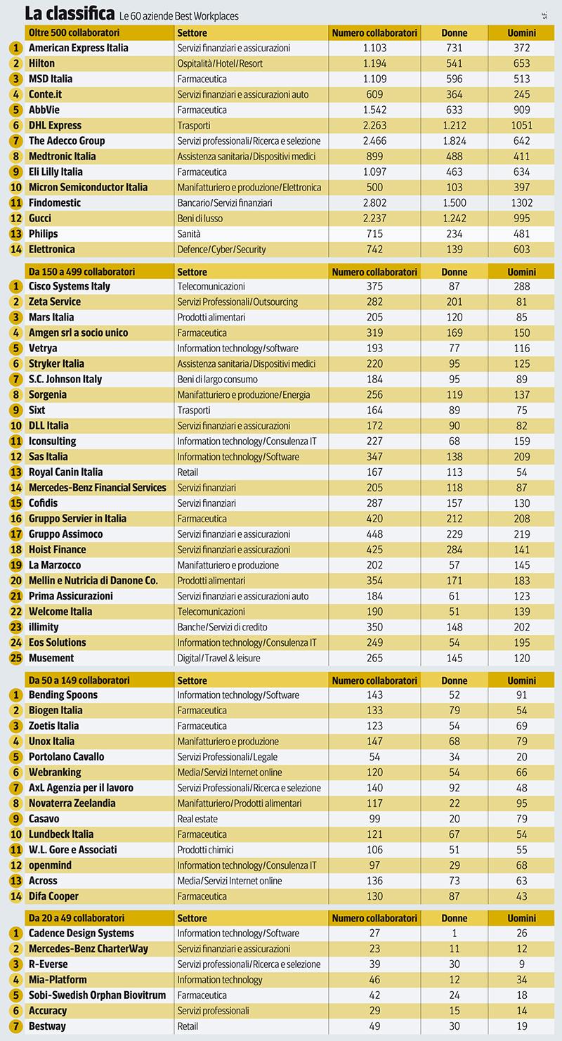Best Place to Work 2020 Italia: AmEX, Hilton, MSD Italia e le altre, ecco le 60 aziende per le quali lavorare